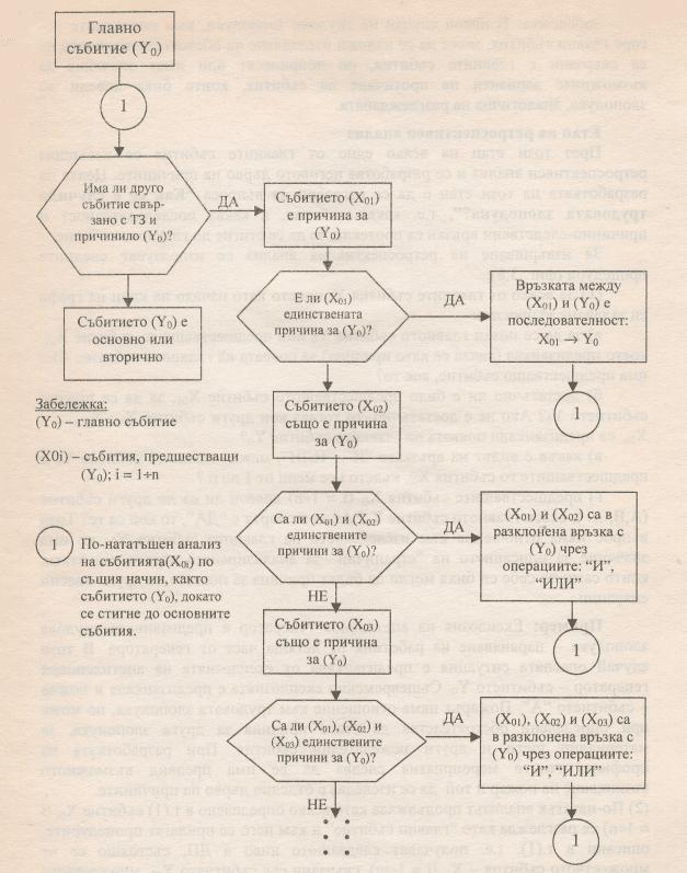 Алгориъм за разработване на дървото на причините