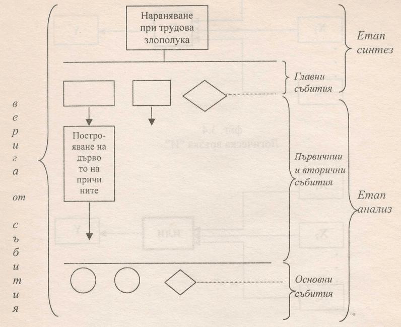 Етапи в построяването на Дървото на причините
