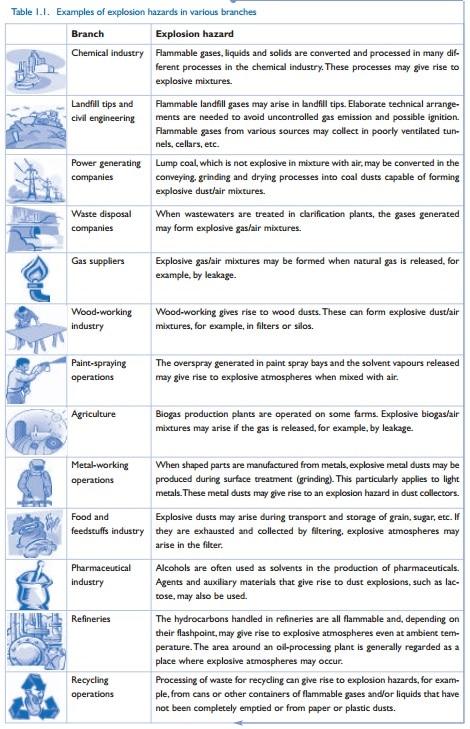Примери за експозивна атмосфера при различни производства