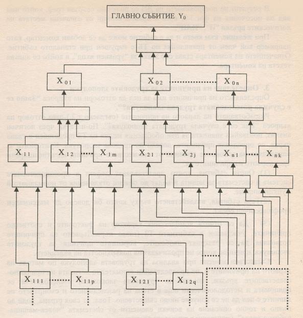 Общ вид на графа на Дървото на причините