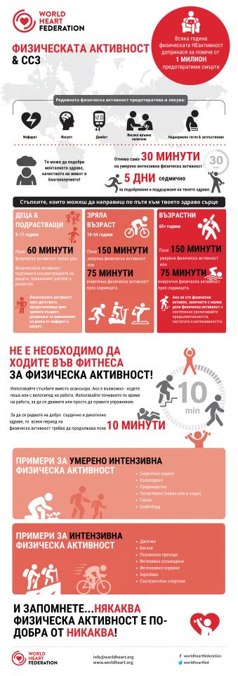 Инфографика физическа активност