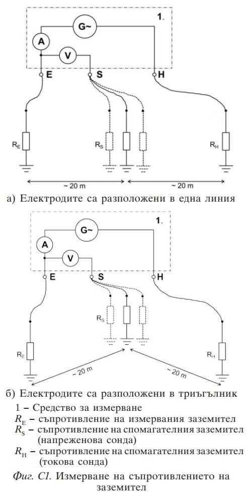 Измерване по метод С1