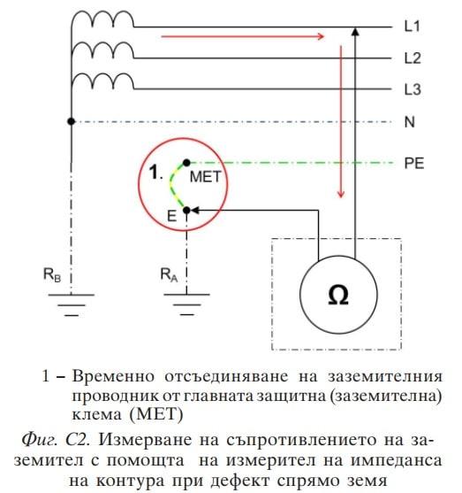Измерване по метод С2